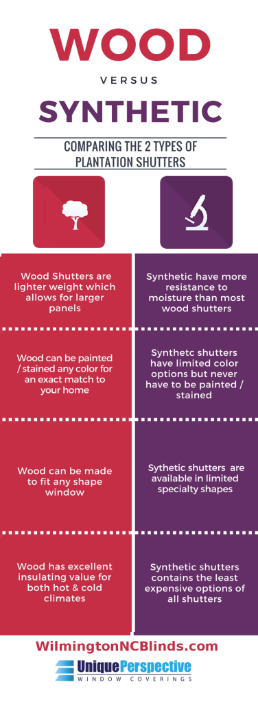 Plantation Shutters Infographic